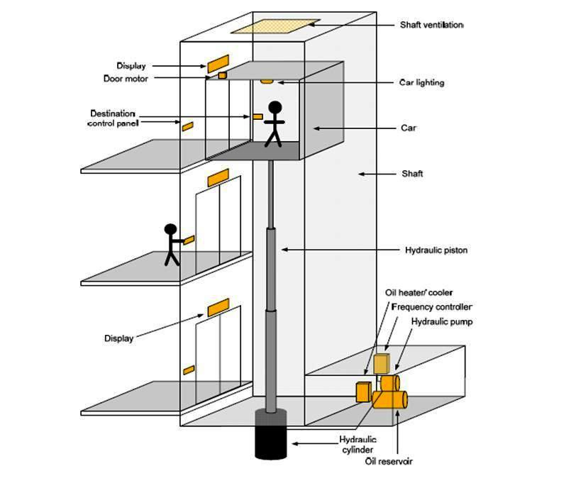 hydraulic elevators basic components electrical knowhow hydraulic elevators push elevators types