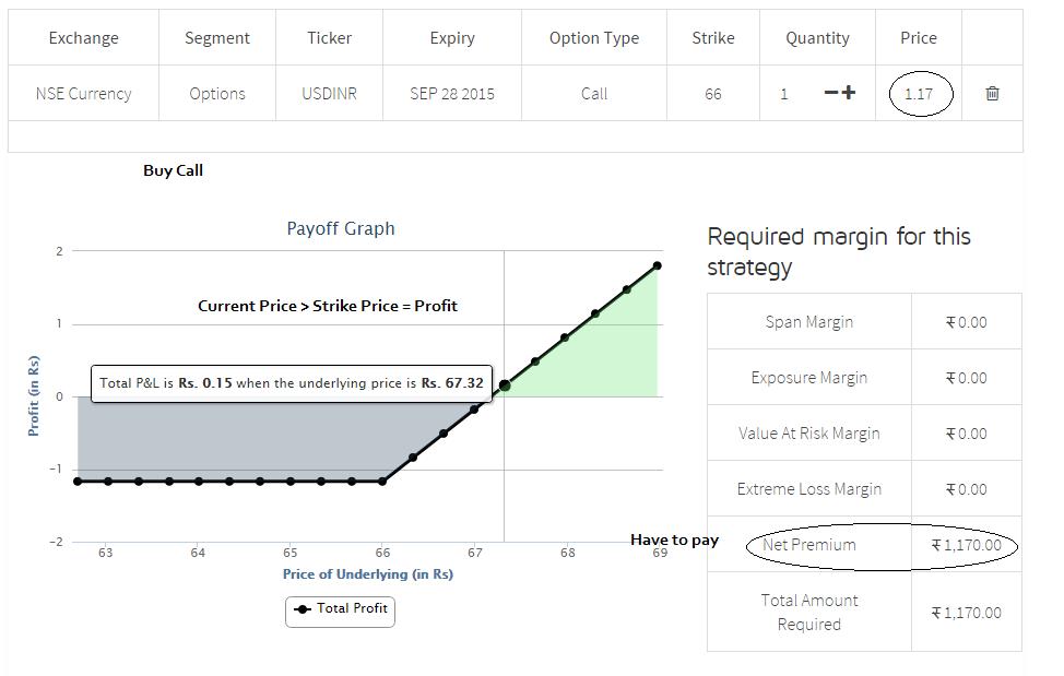 Top option trading strategies