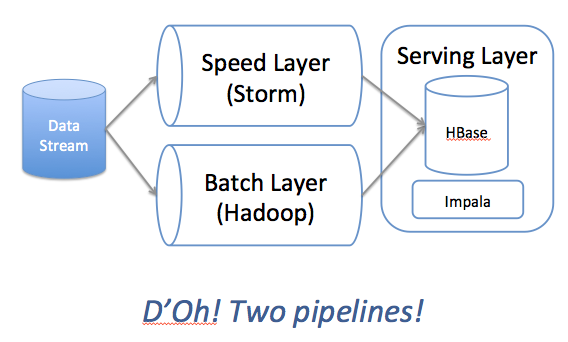 Delta Architectures: Unifying the Lambda Architecture and ...