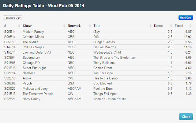 Final Adjusted TV Ratings for Wednesday 5th February 2014