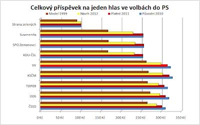 Celkový příspěvek na jeden hlas ve volbách do PS