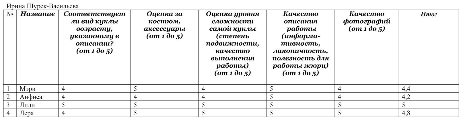 Критерии оценки конкурса мисс осень