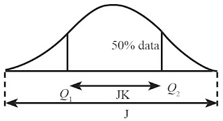 Perbedaan antara jangkauan data dan jangkauan antarkuartil