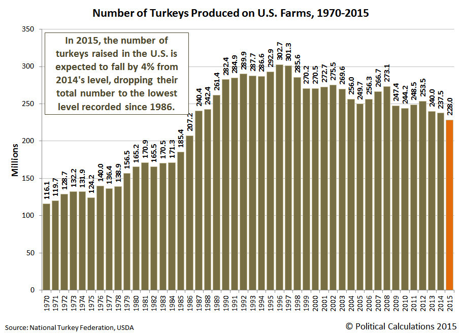 Number of Turkeys Produced on U.S. Farms, 1970-2015