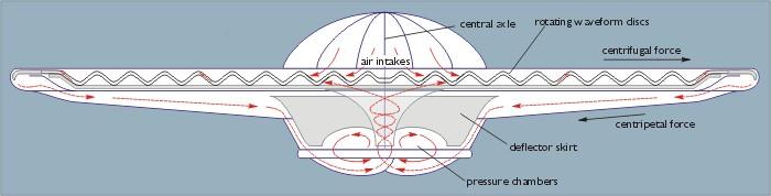 Disco del tipo Schauberger diseñado para pruebas del vórtice Flugscheibe.