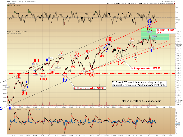 SPX Update:  Was That It?
