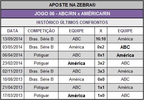 LOTECA 621 - HISTÓRICO JOGO 06