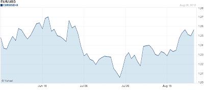 chart euro dollar EUR USD