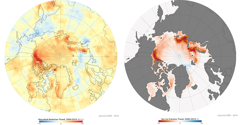 These maps show the net change in solar radiation absorbed by the atmosphere over the Arctic from 2000 to 2014, as well as the net change in sea ice cover over the same period. Shades of red depict areas absorbing more sunlight (left map) and areas with less ice cover (right map). (Image credit: NASA Earth Observatory)  Click to Enlarge.