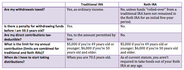 Can i trade options in my fidelity ira