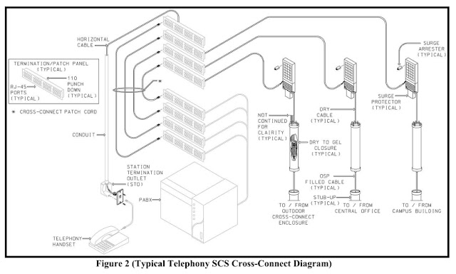 Telephony Scs Cross Connect Diagram on electric repair columbus ohio