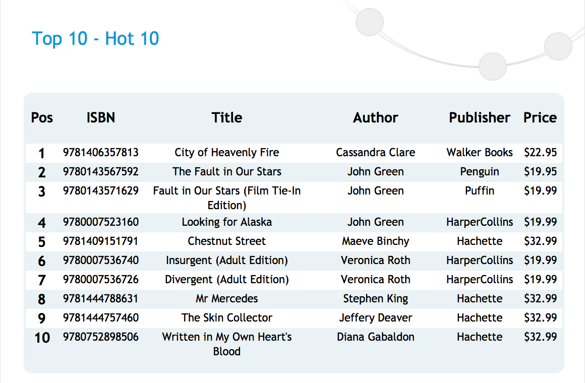 "A screen capture of the ""Hot 10"" page at nielsenbookscan.com.au"