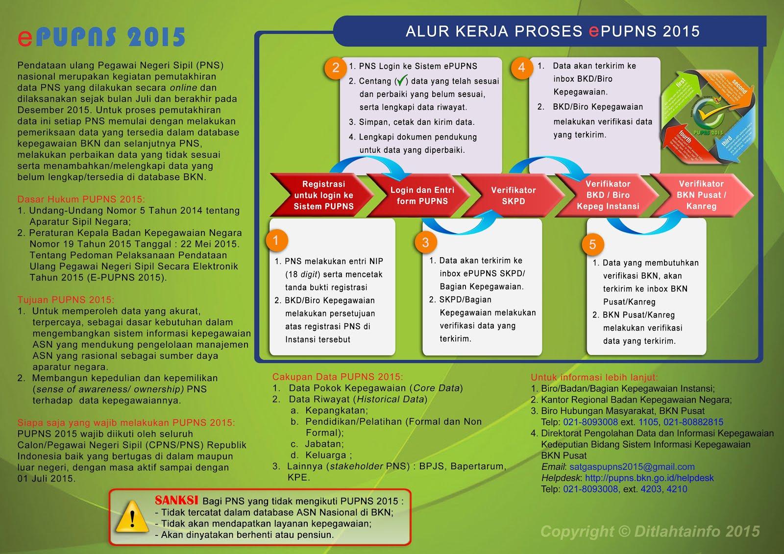 GAMBAR ALUR URUTAN PENGISIAN DATA PUPNS 2015