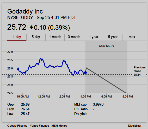 chart: GoDaddy shares closed Friday, Sept 25, 2015, at $25.72 but fell to $24.50 in after-hours trading