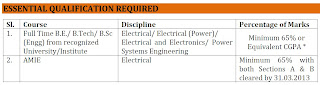BE/ B Tech/ AMIE in Electrical, Electronics, Power System Engineering