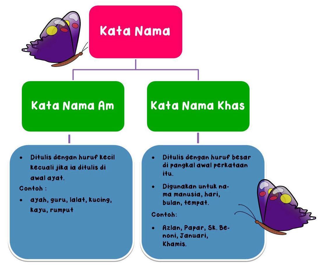Contoh Kata Nama Khas