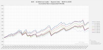 Iron Condor Equity Curves RUT 38 DTE 16 Delta Risk:Reward Exits