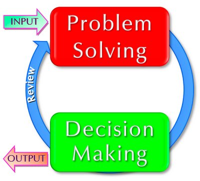 problem solving and decision making interview questions and answers - Problem Solving Interview Questions And Answers