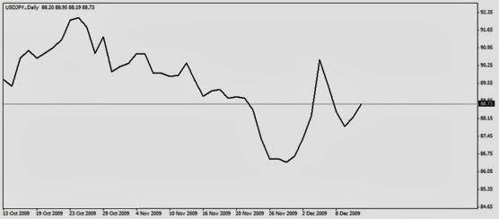 Melihat grafik forex