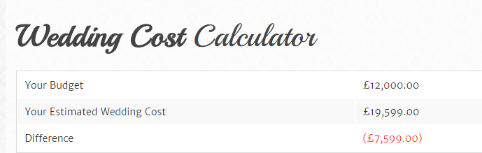 Wedding Cost Calculator | Twentea Something Wedding Wednesday Budget Calculator