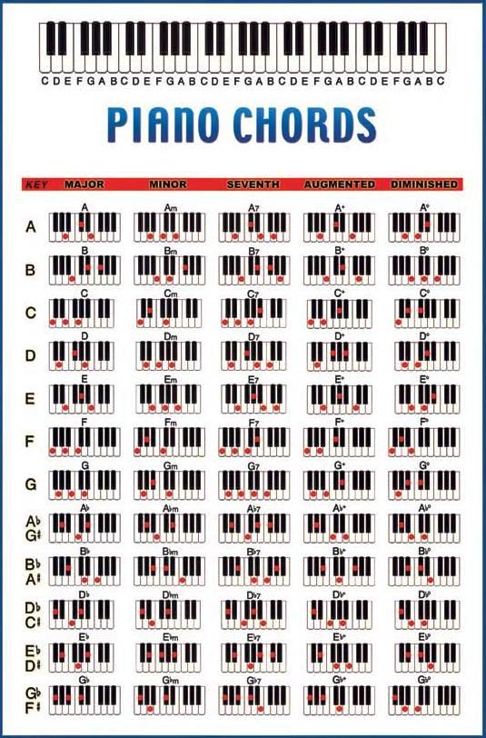Beragam Inspirasi Kreative Kunci Dasar Bermain Piano Lengkap