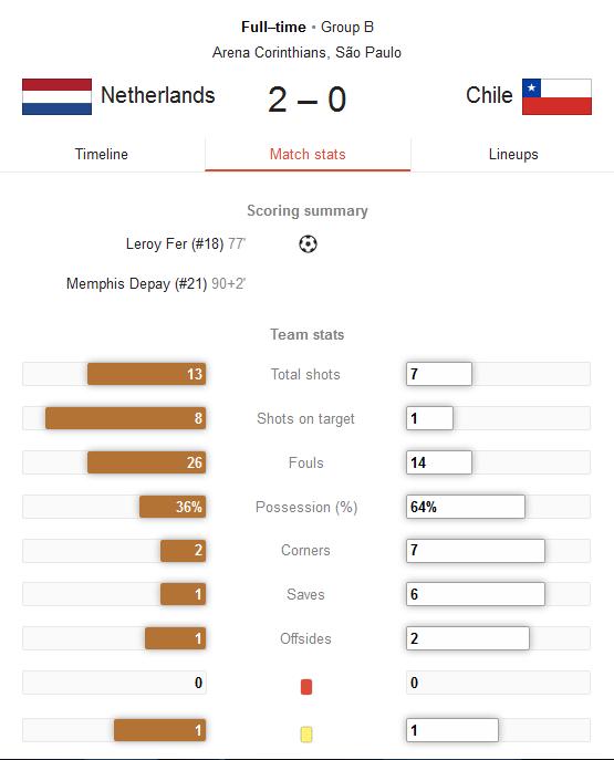 Hasil Pertandingan Belanda vs Chile Tadi Malam
