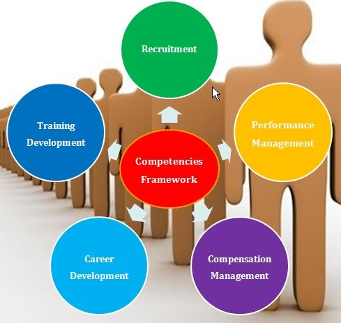 competency based hrm definition of competencies commerce essay Armstrong's handbook of human resource management practice / michael armstrong  07 competency-based hrm 85  competency frameworks 89 using competencies.