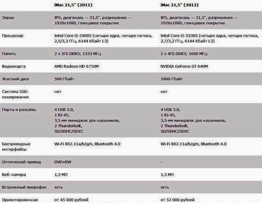 Таблица iMac 21,5