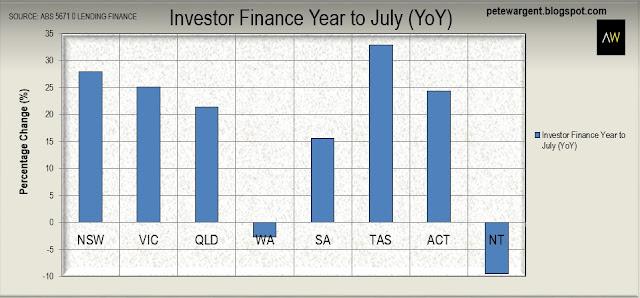 investor finance year