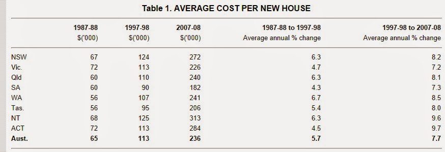 Average cost per new house
