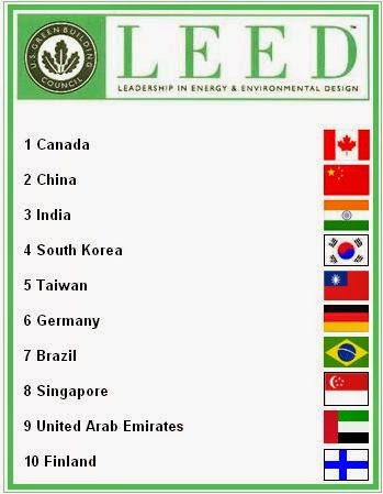The green market oracle leading countries for green building for Benefits of leed