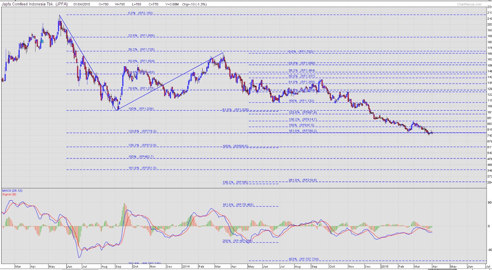Menghitung target penurunan saham JPFA