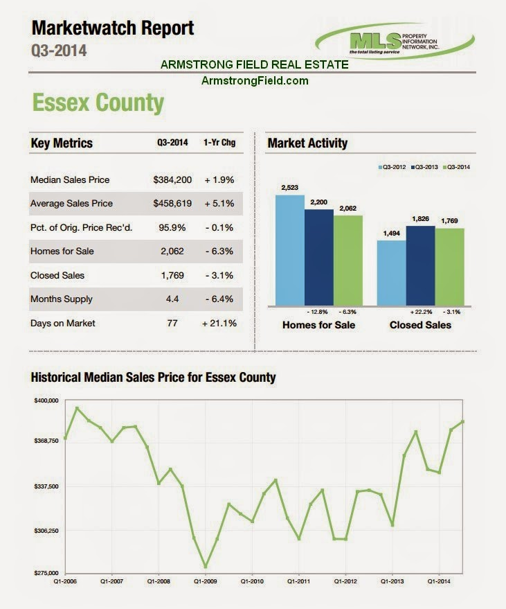 Essex county home sales are down, while average home prices are up.