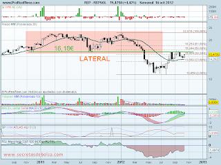analisis tecnico de-repsol ypf-a 17 de octubre de 2012