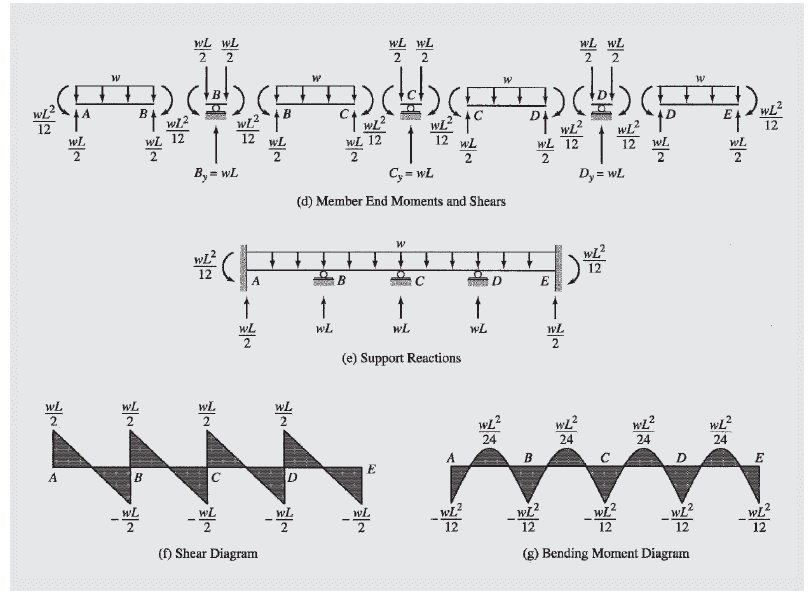 Engineers Standpoint Beginners Guide To Structural Analysismechanics