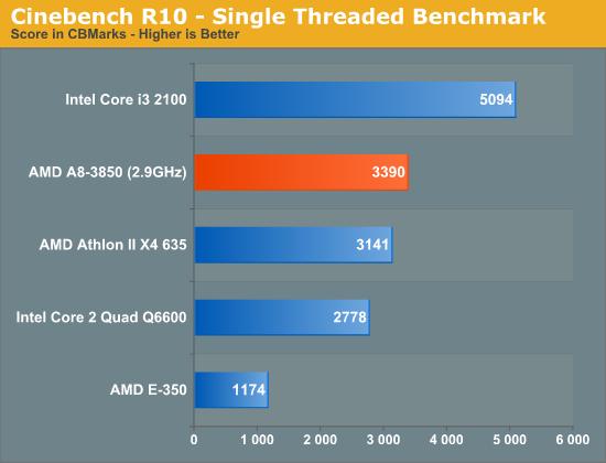 AMD Fusion A8-3850 - Teste de CPU- Cinebench