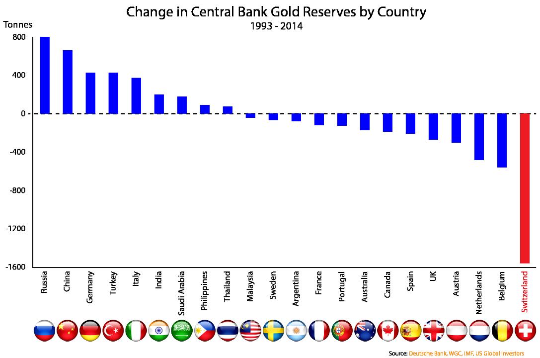 réserves d'or de la Suisse / rérérendum ! Gold_reserve_changes_1993-2014