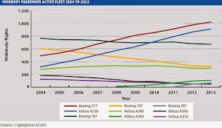 Jumlah pesawat berbadan lebar yang aktif 2004-2013