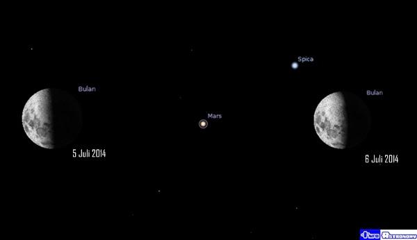 Lihat Planet Mars di Sebelah Bulan pada Malam 5-6 Juli 2014