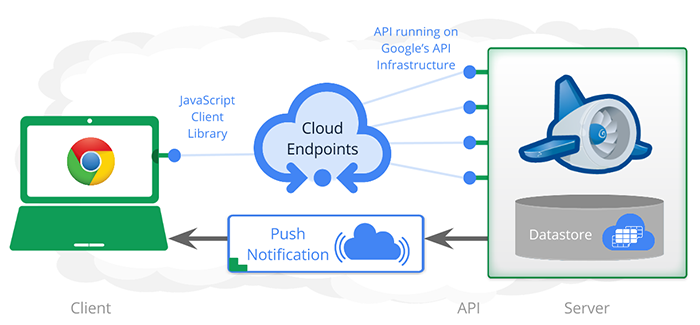 connecting android app with google cloud
