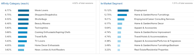 Reader's interests Google Analytics data