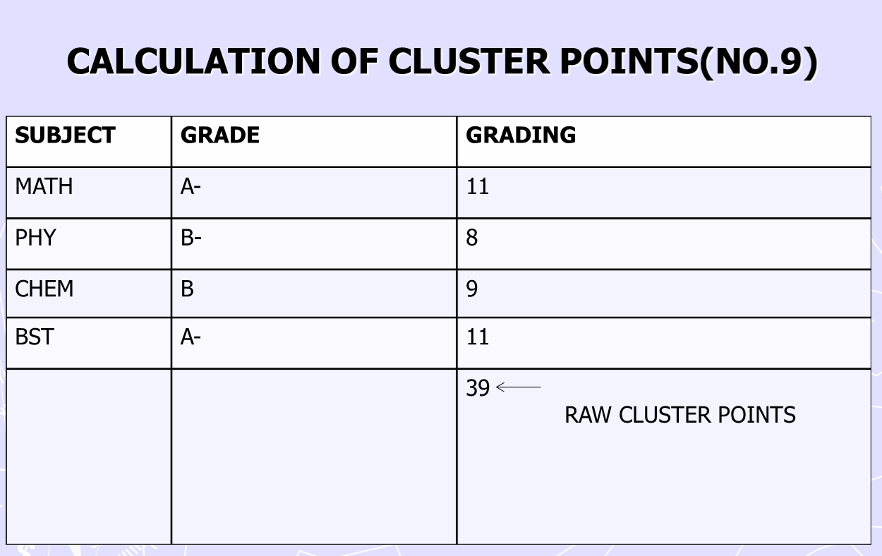 Kuccps new formula for calculating course cluster points nchi yetu cal of raw cluster points ccuart Image collections