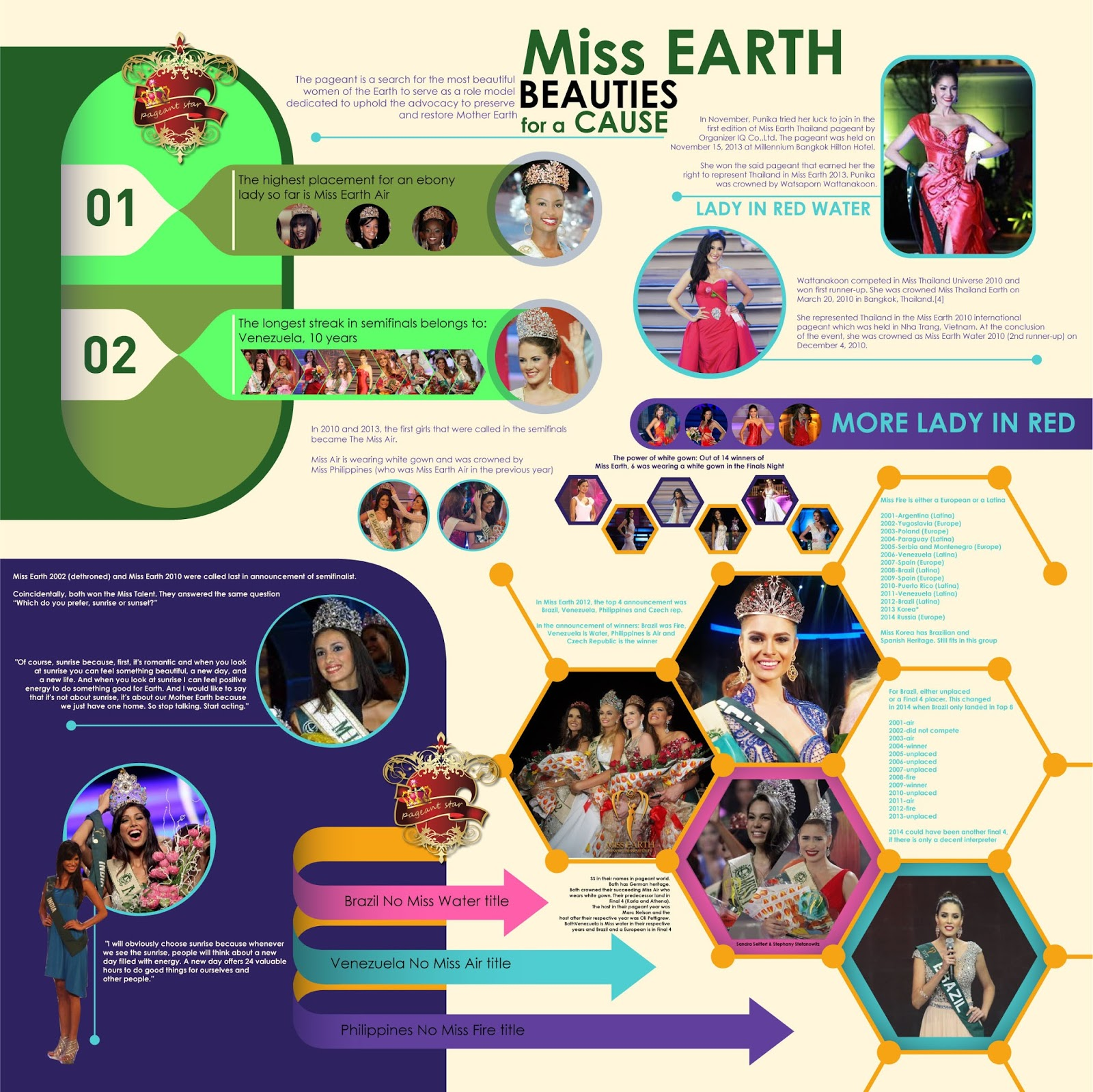 Miss Earth - Beauties for a Cause