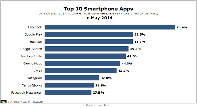 """native apps in US smartphone users"""