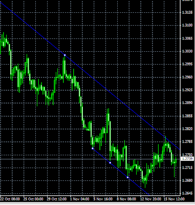 eurusd chart showing weekly downtrending channel