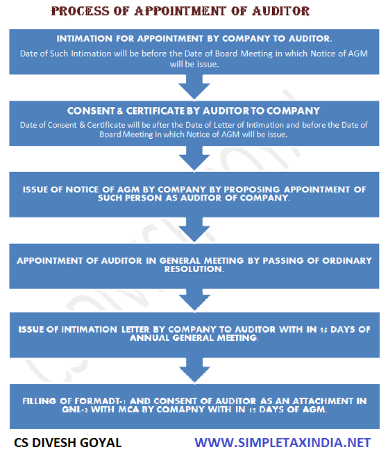 formation of company under companies act 2013 pdf