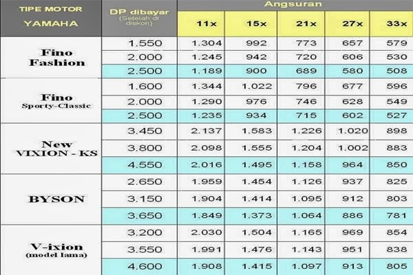 Daftar Harga Kredit Motor Yamaha Fino Fashion, Fino Sporty, News