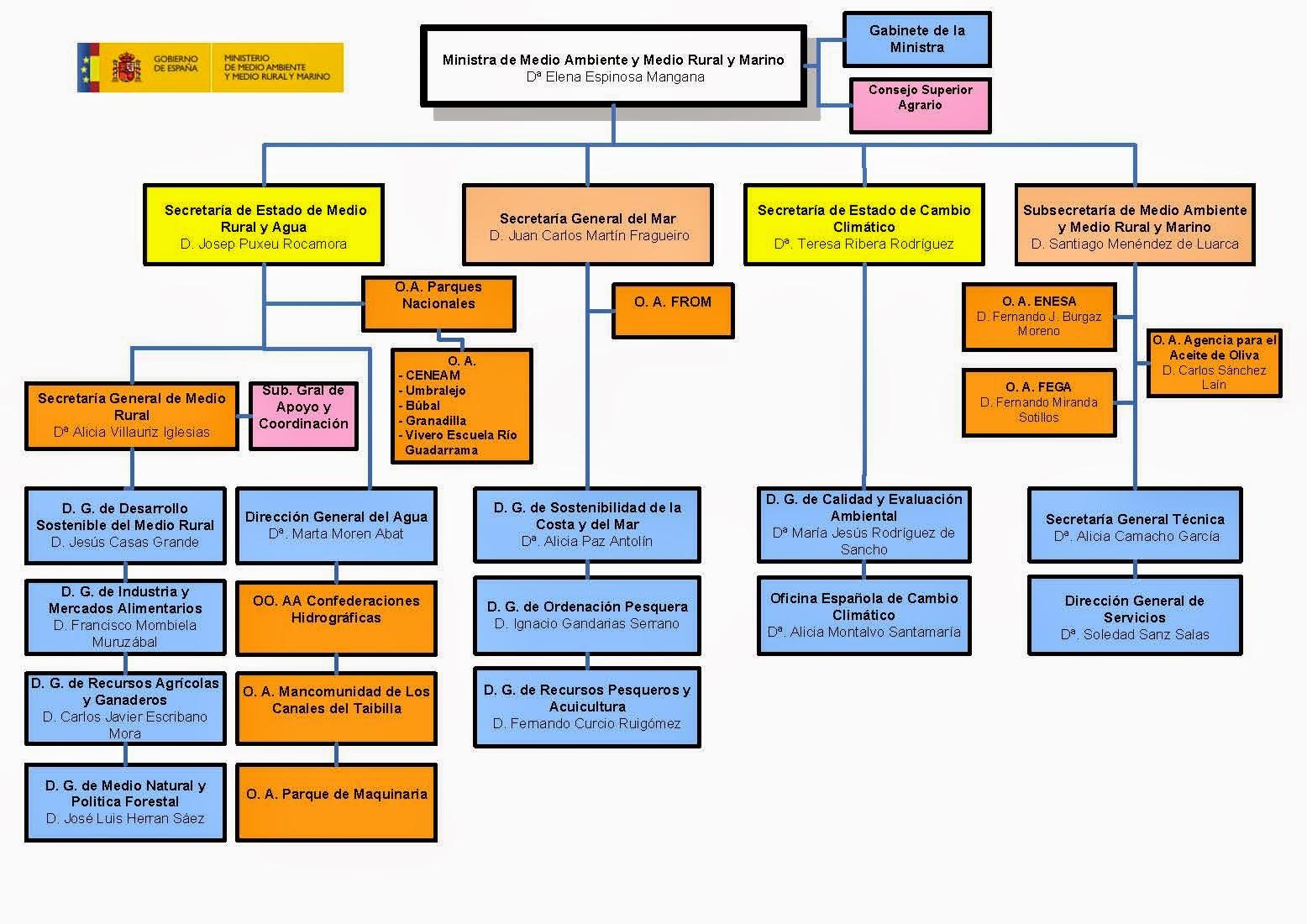 La pluma viperina mayo 2014 for Ministerio del interior estructura
