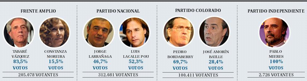 Eleições presidenciais no Uruguai