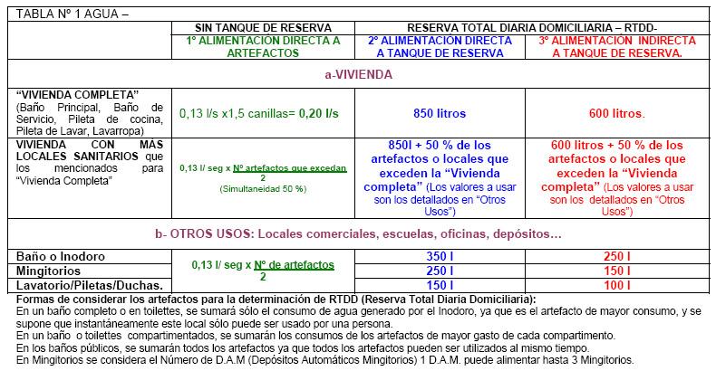 Instalaciones sanitarias agua tabla 1 dimensionamiento for Mi oficina directa